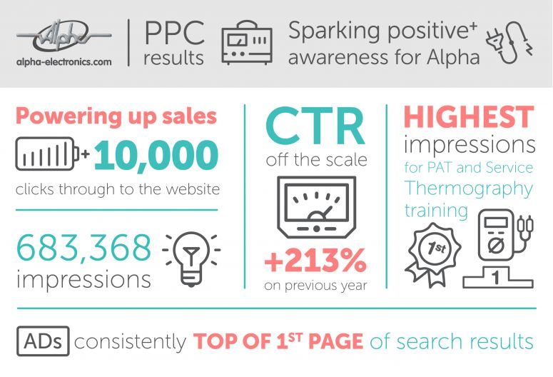 Alpha Electronics PPC Infographic